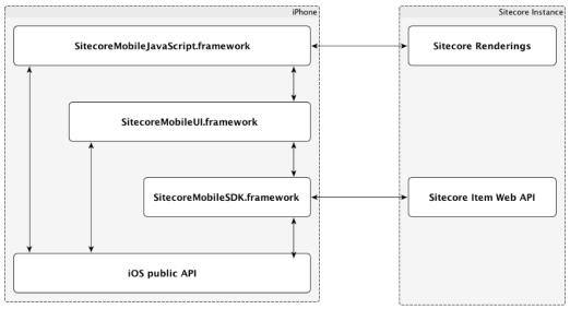 Sitecore iOS SDK